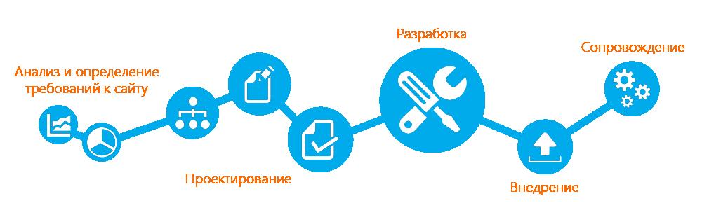 Этапы разработки сайта под ключ