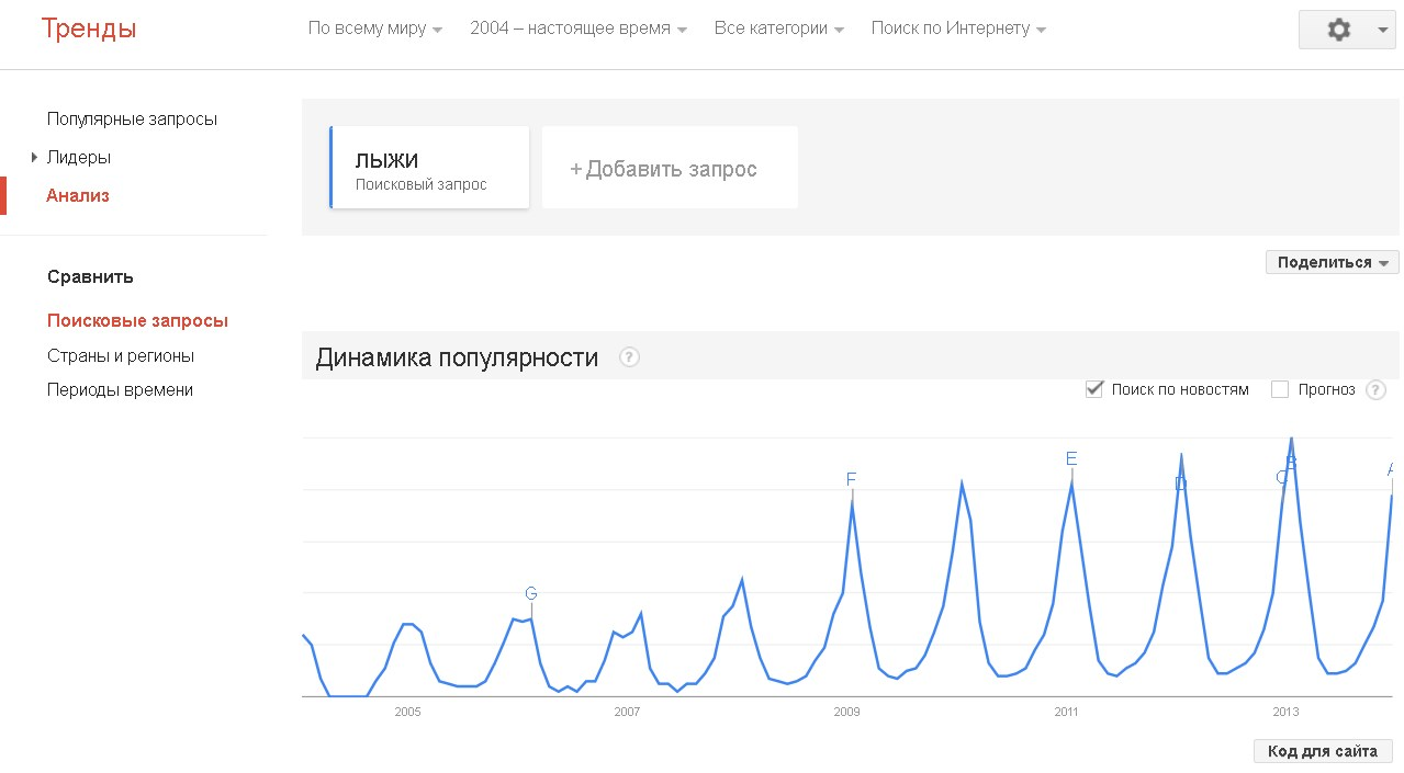 Google Hottrends
