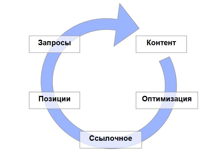 Цикл продвижения по НЧ