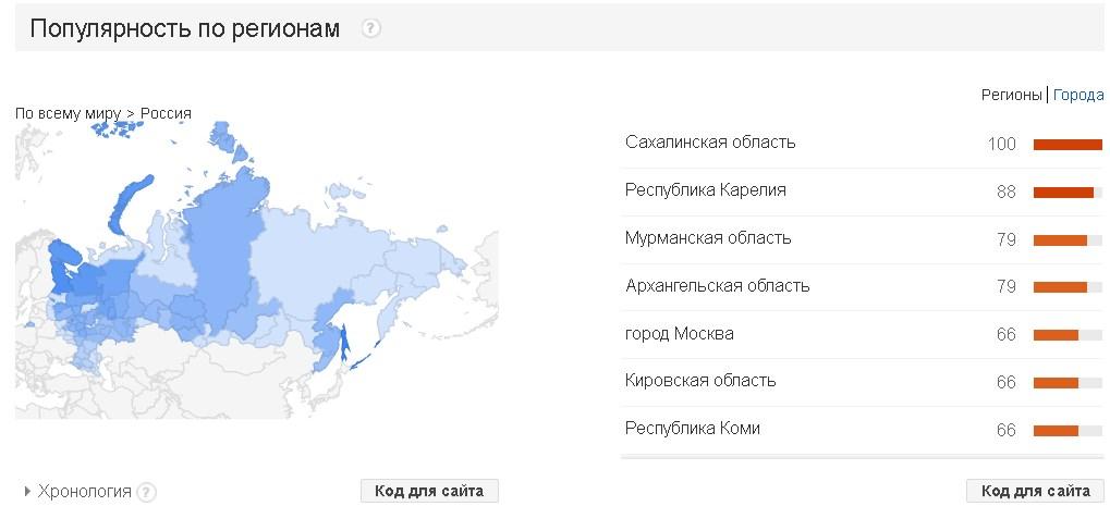 фильтры ключевых слов в Google Trends