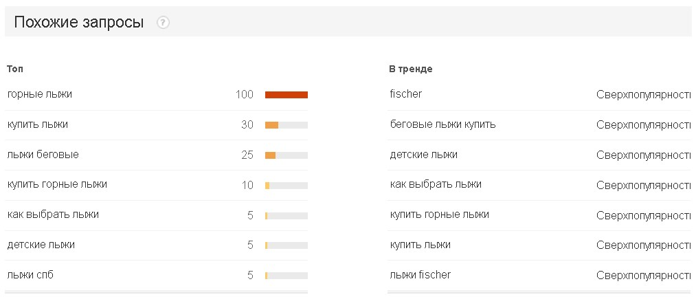 Анализ ключевых слов в Google Trends