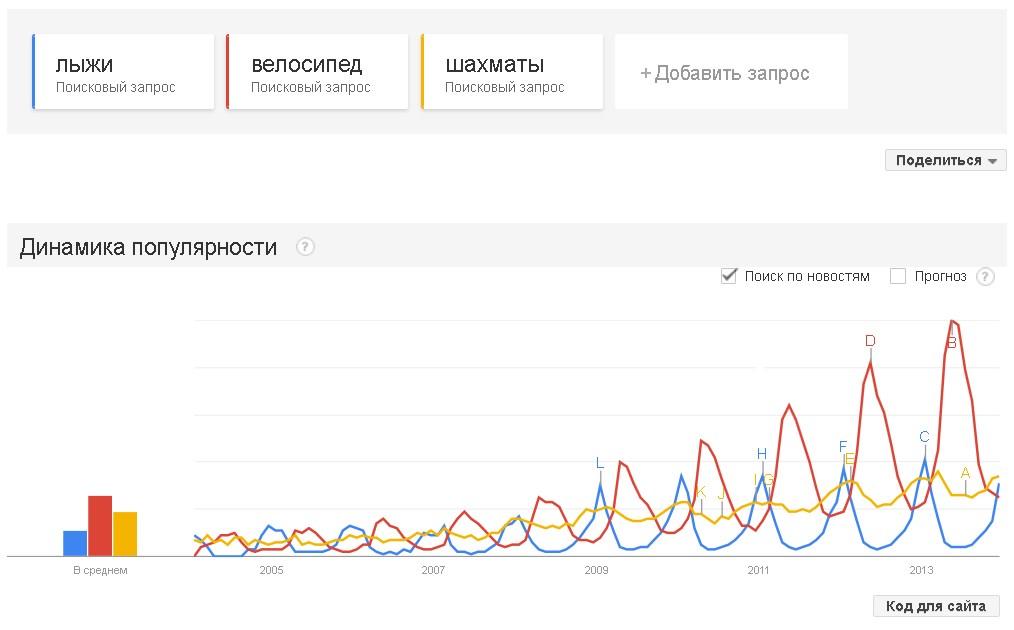 сравнение ключевых слов Гугл трендах