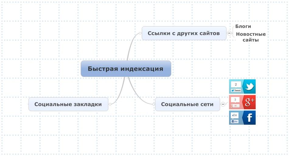 схема ускорения индексации страниц сайта