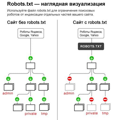 Robots_txt_info