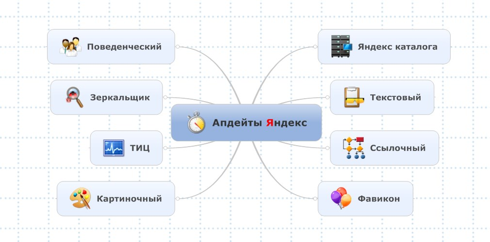 Виды апдейтов в поисковой системе Yandex