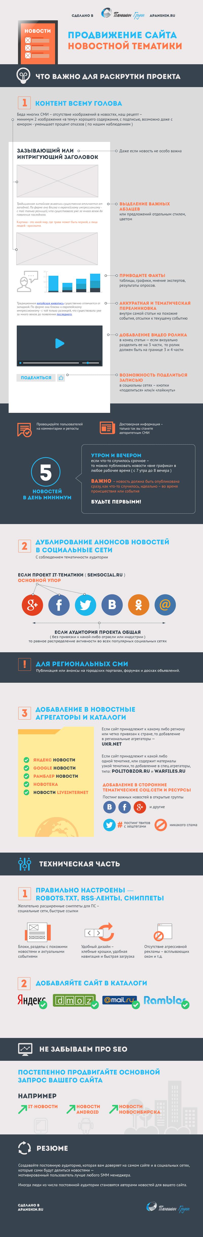 инфографика по продвижению новостных сайтов