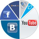 Привлечение пользователей на сайт — 8 работающих способов