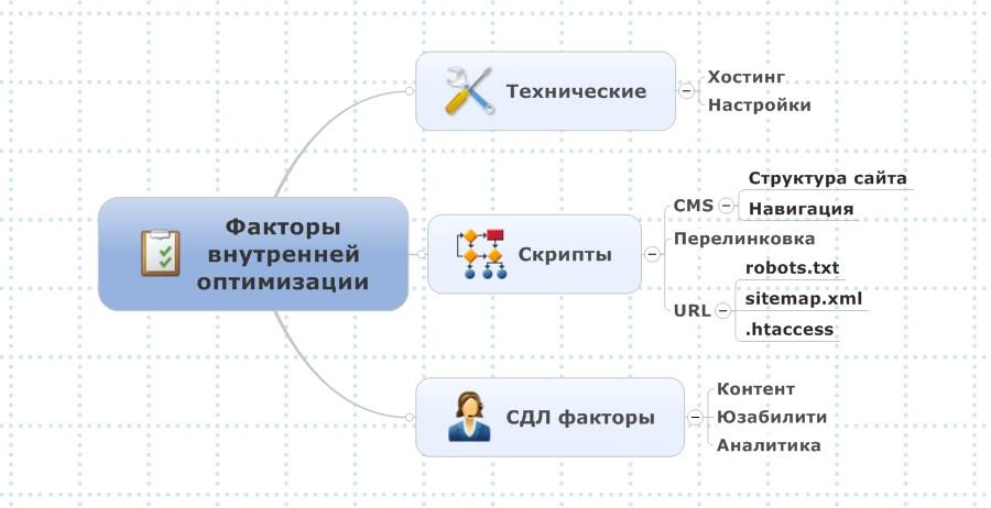 Внутренние факторы оптимизации сайта