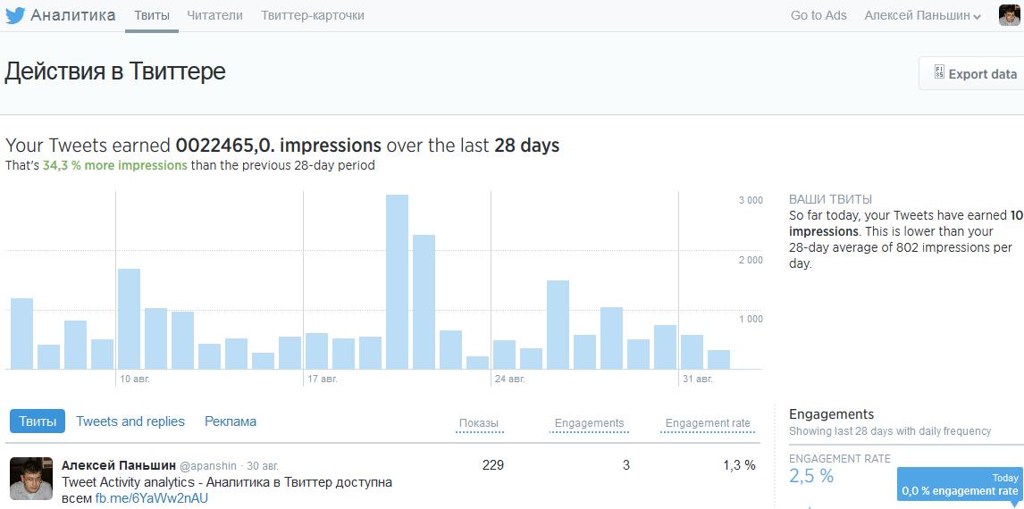 Действия в Твиттере