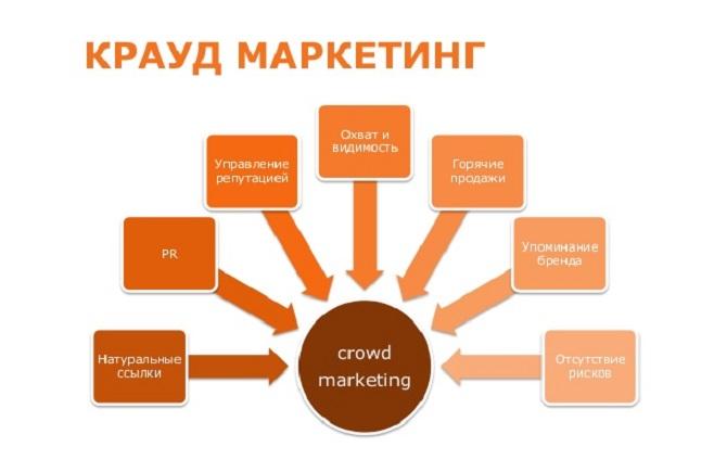 Крауд маркетинг