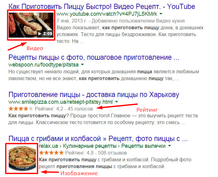 Примеры расширенных сниппетов для сайта кулинарных рецептов