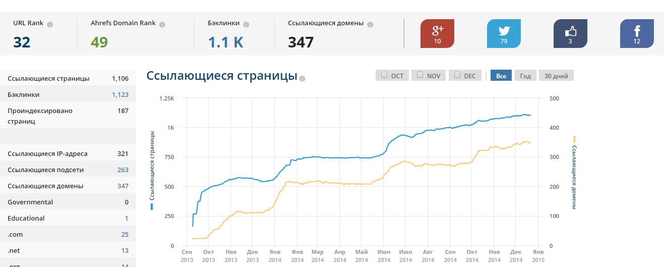 прирост ссылочной массы нового сайта