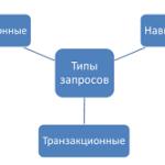 Транзакционные запросы