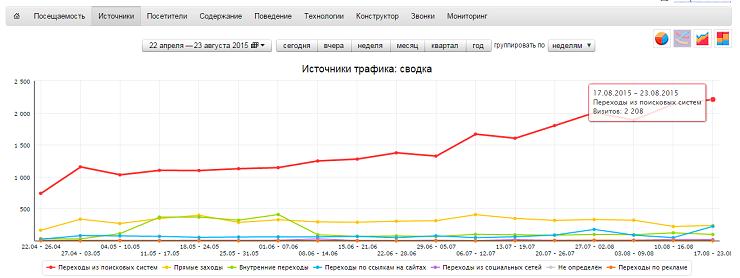 Двухкратный рост трафика на сайте интернет-магазина - наш кейс