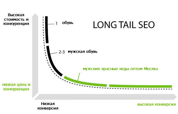 long-tail-queries-2