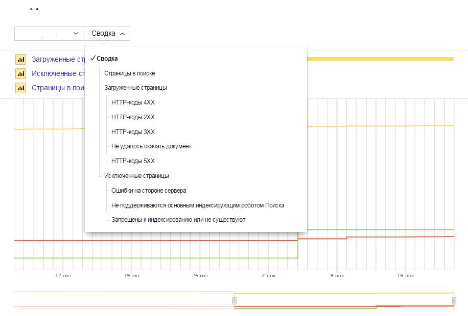 Вебмастер показывает статус индексирования сайта Яндексом