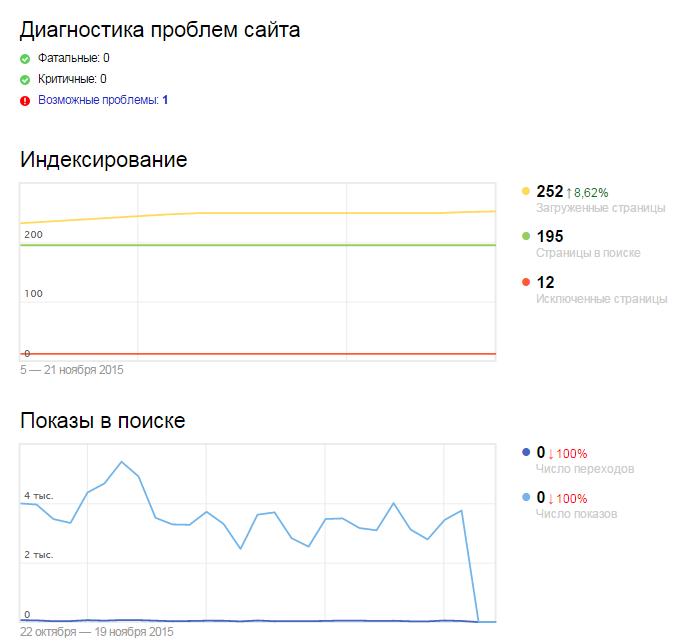 Новый Яндекс Вебмастер - диагностика сайта