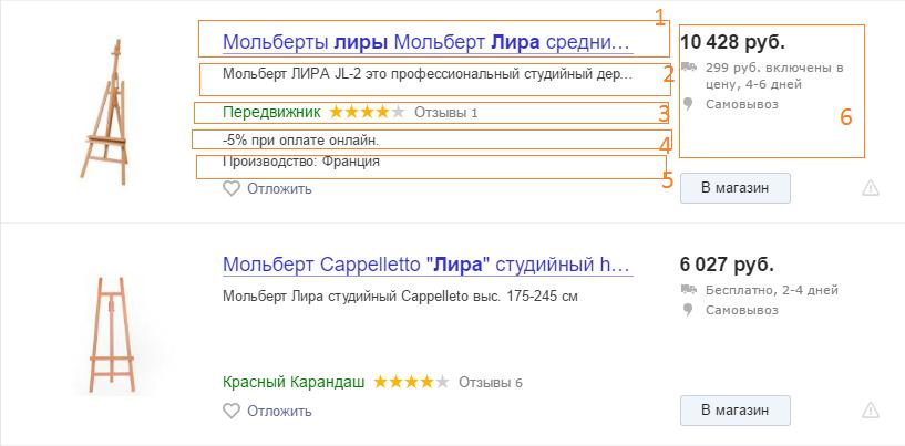 успешное продвижение в Яндекс.Маркете