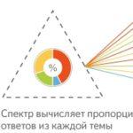 Технология поиска Яндекса «Спектр» — спектральная выдача