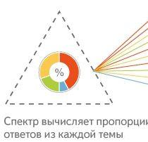 Технология поиска Яндекса «Спектр»