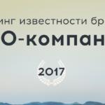 Рейтинг известности бренда 2017 — 28 место