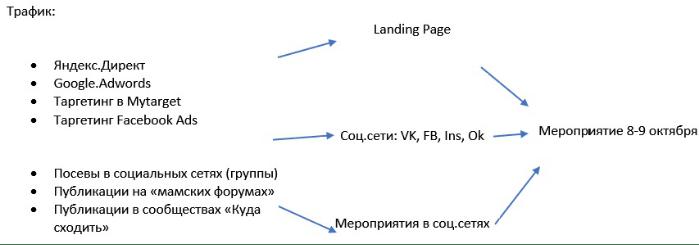 схема ЦА