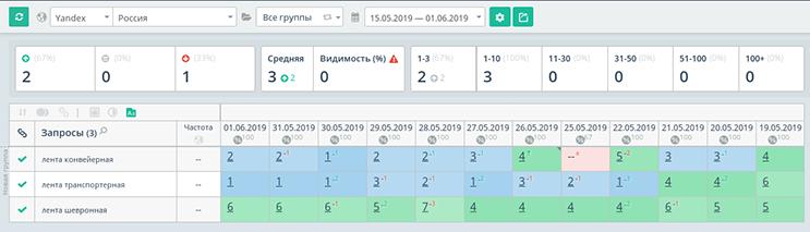 Позиции по запросам в мае 2019