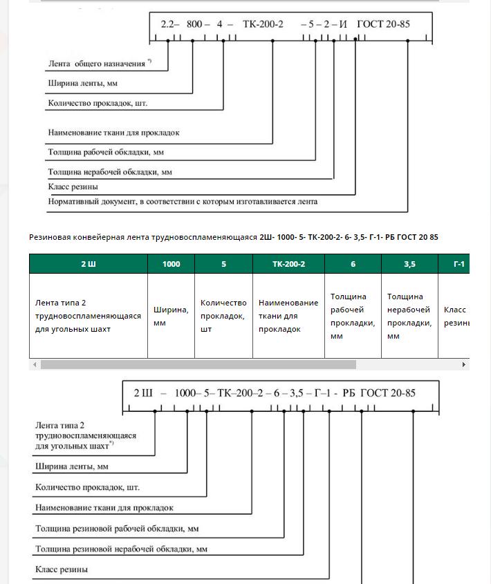 Характеристики резиновых конвейерных лент