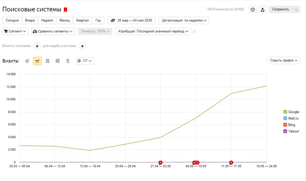 Рост позиций сайта (снятие фильтра E-A-T)